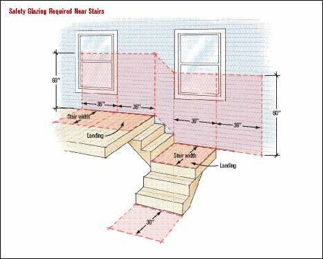 Tempered Windows Building Code
